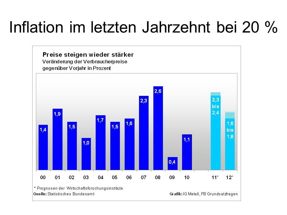 Inflation im letzten Jahrzehnt bei 20 %