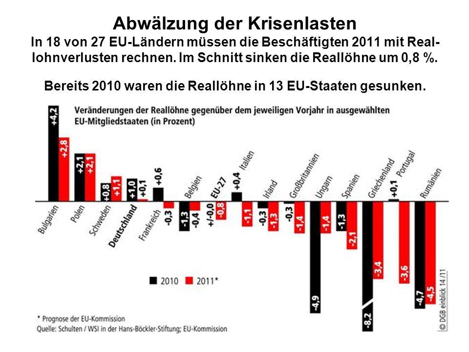 Abwälzung der Krisenlasten In 18 von 27 EU-Ländern müssen die Beschäftigten 2011 mit Real-lohnverlusten rechnen.