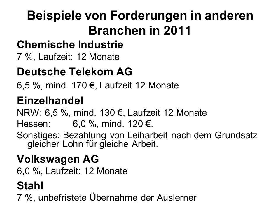 Beispiele von Forderungen in anderen Branchen in 2011