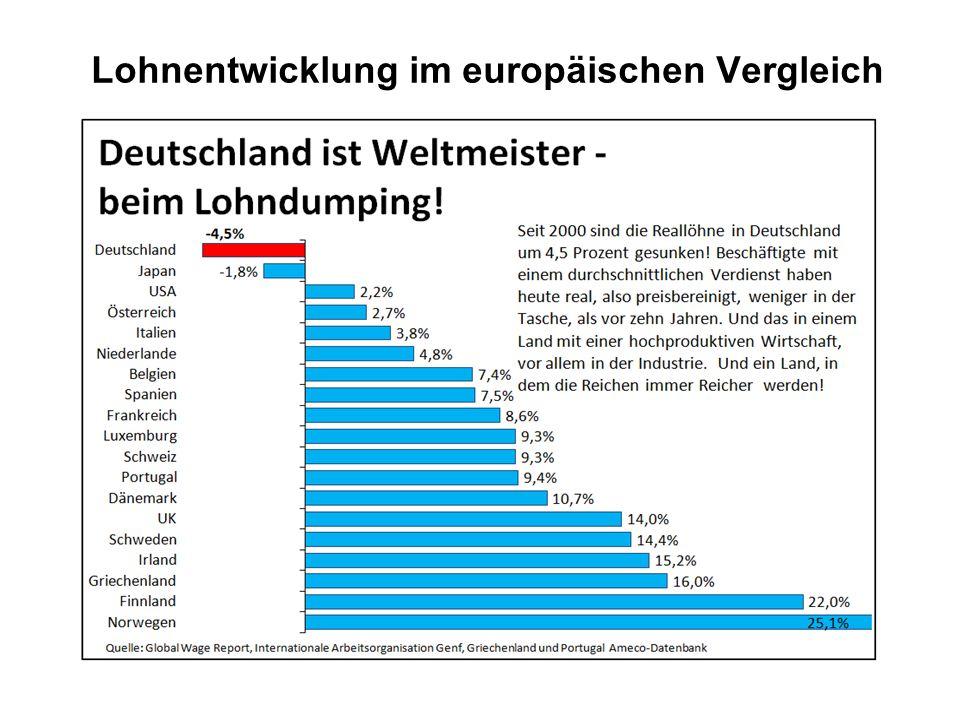 Lohnentwicklung im europäischen Vergleich