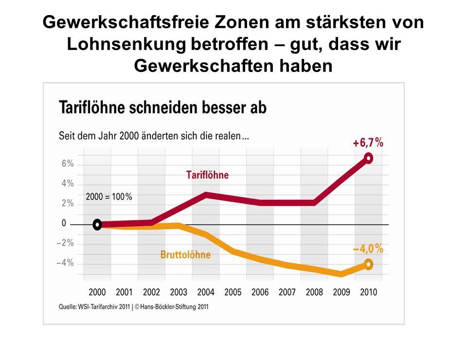 Gewerkschaftsfreie Zonen am stärksten von Lohnsenkung betroffen – gut, dass wir Gewerkschaften haben