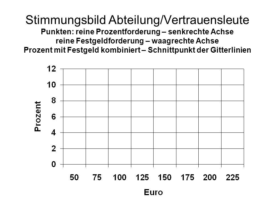 Stimmungsbild Abteilung/Vertrauensleute Punkten: reine Prozentforderung – senkrechte Achse reine Festgeldforderung – waagrechte Achse Prozent mit Festgeld kombiniert – Schnittpunkt der Gitterlinien