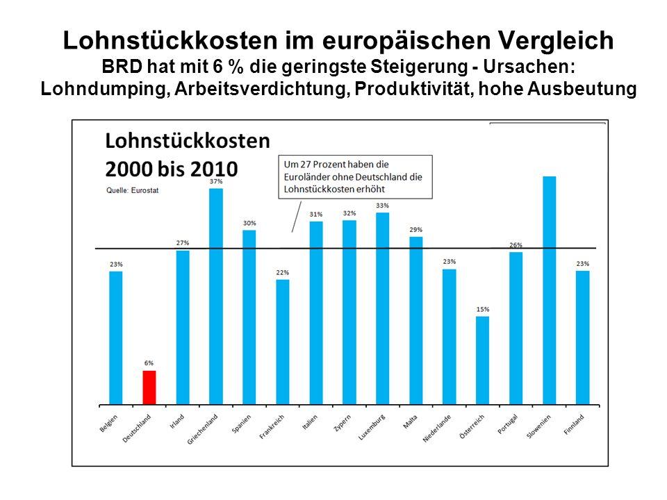 Lohnstückkosten im europäischen Vergleich BRD hat mit 6 % die geringste Steigerung - Ursachen: Lohndumping, Arbeitsverdichtung, Produktivität, hohe Ausbeutung
