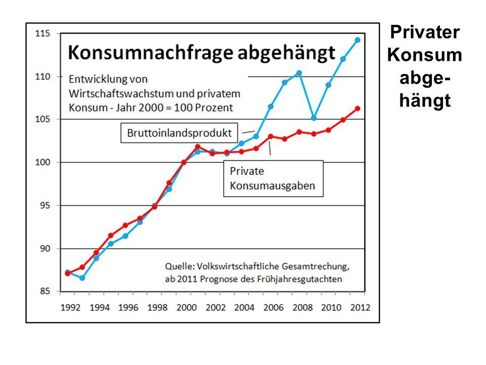 Privater Konsum abge-hängt