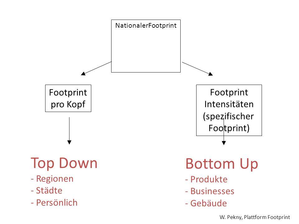 Top Down Bottom Up Footprint pro Kopf Footprint Intensitäten