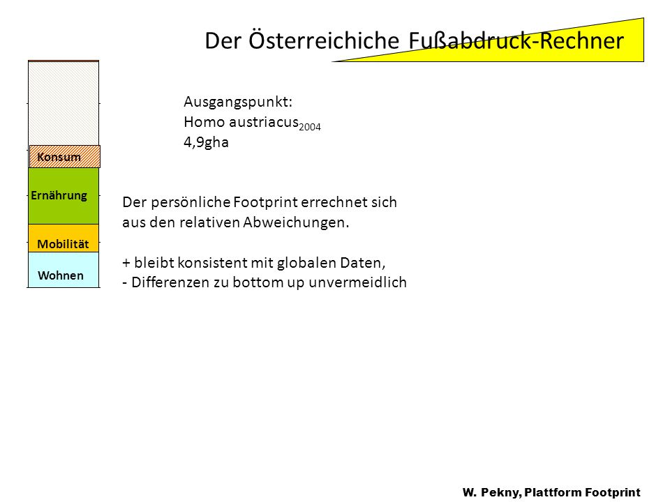 Der Österreichiche Fußabdruck-Rechner