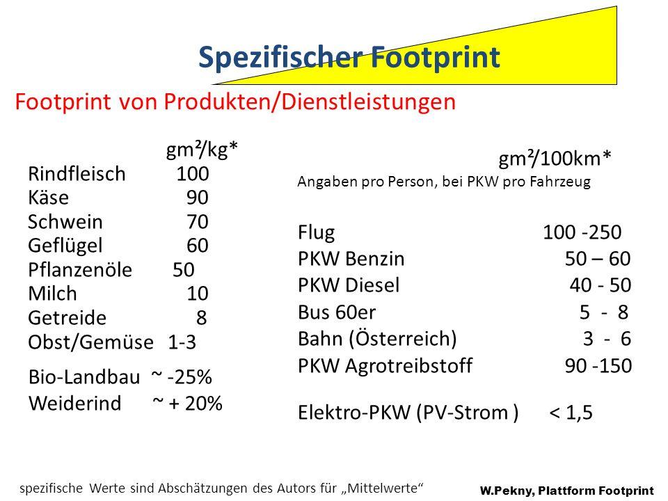 Spezifischer Footprint Footprint von Produkten/Dienstleistungen