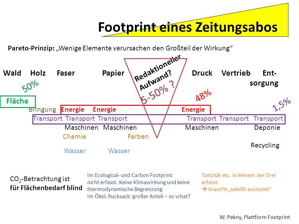 Footprint eines Zeitungsabos