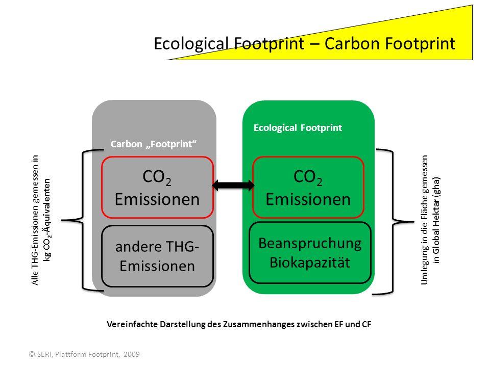 Ecological Footprint – Carbon Footprint