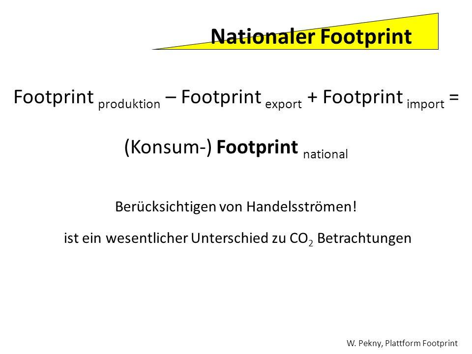 Nationaler Footprint Footprint produktion – Footprint export + Footprint import = (Konsum-) Footprint national.