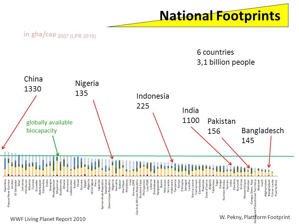 6 countries 3,1 billion people China 1330 Nigeria 135 Indonesia 225