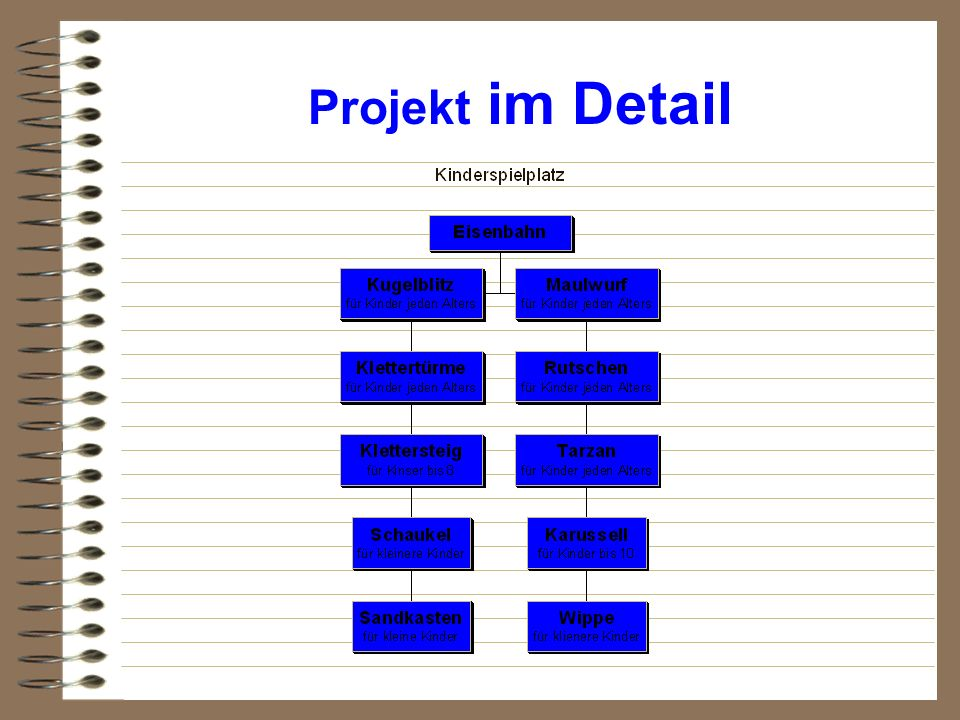 Projekt im Detail