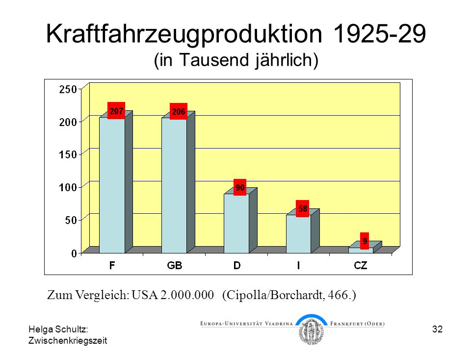 Kraftfahrzeugproduktion 1925-29 (in Tausend jährlich)