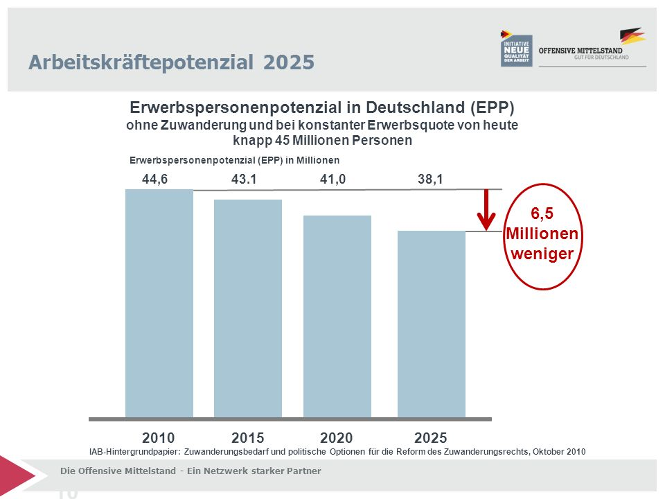 Erwerbspersonenpotenzial (EPP) in Millionen