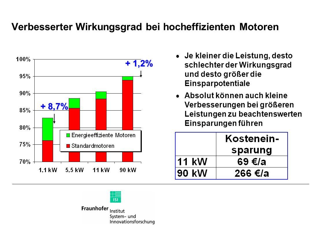 Verbesserter Wirkungsgrad bei hocheffizienten Motoren