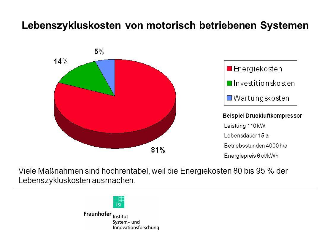 Lebenszykluskosten von motorisch betriebenen Systemen