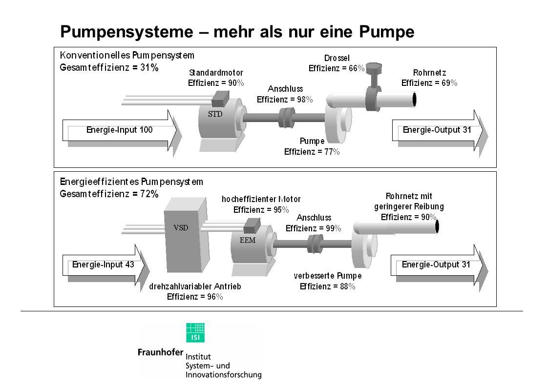 Pumpensysteme – mehr als nur eine Pumpe