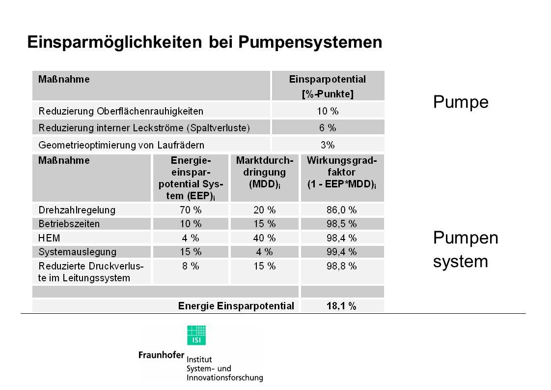 Einsparmöglichkeiten bei Pumpensystemen