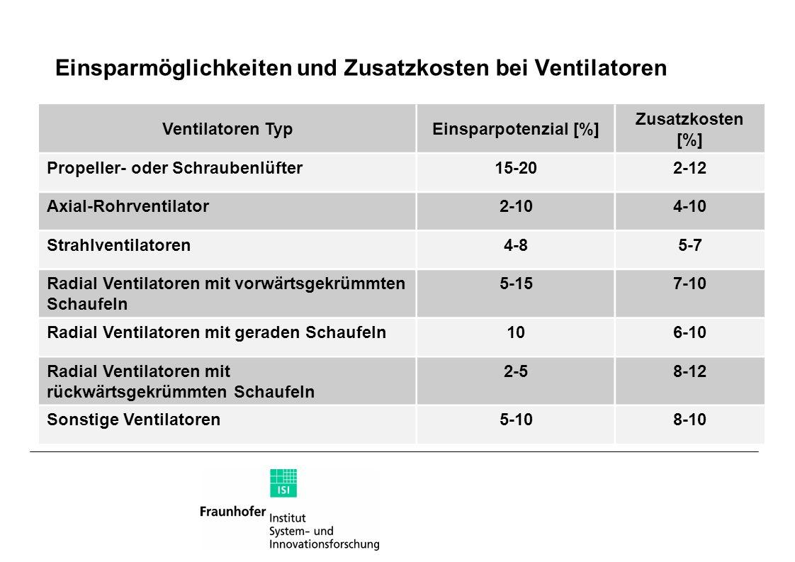 Einsparmöglichkeiten und Zusatzkosten bei Ventilatoren