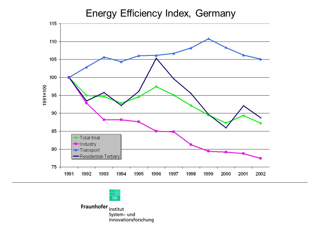 Energy Efficiency Index, Germany