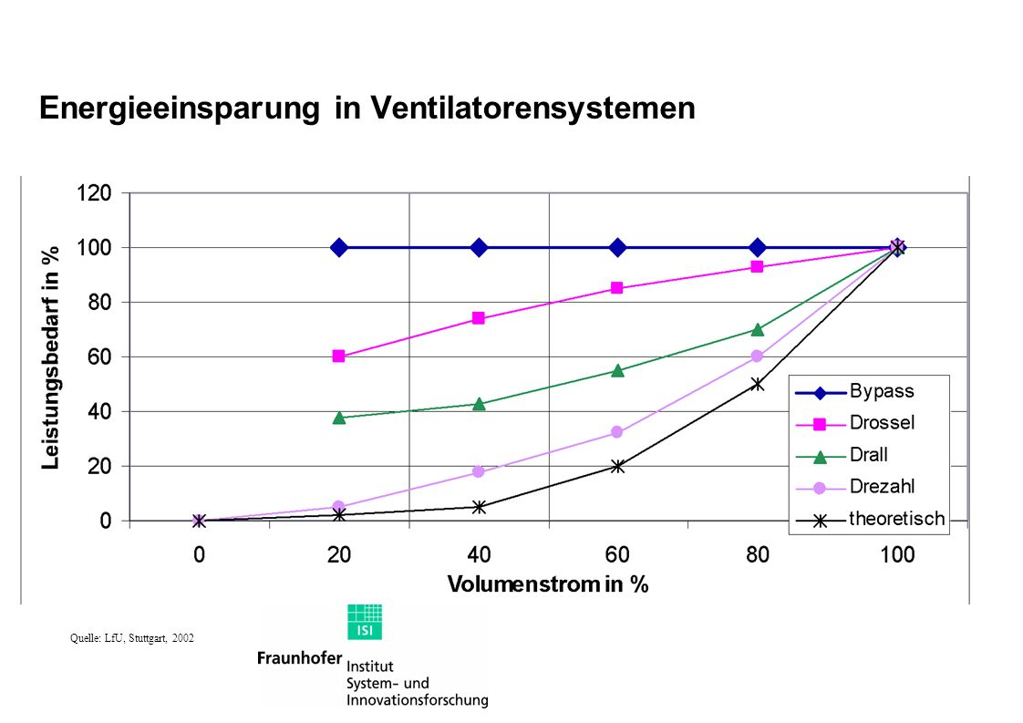 Energieeinsparung in Ventilatorensystemen