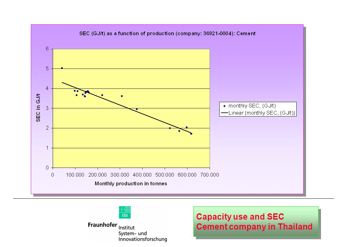 Capacity use and SEC Cement company in Thailand