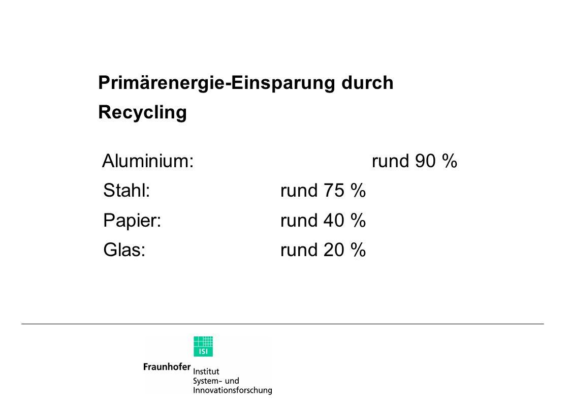Primärenergie-Einsparung durch Recycling