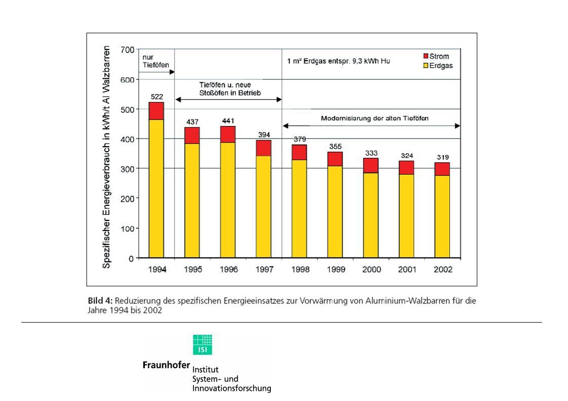 1994 bis 2002: -39% Modernisierung alte Tieföfen: -16 %