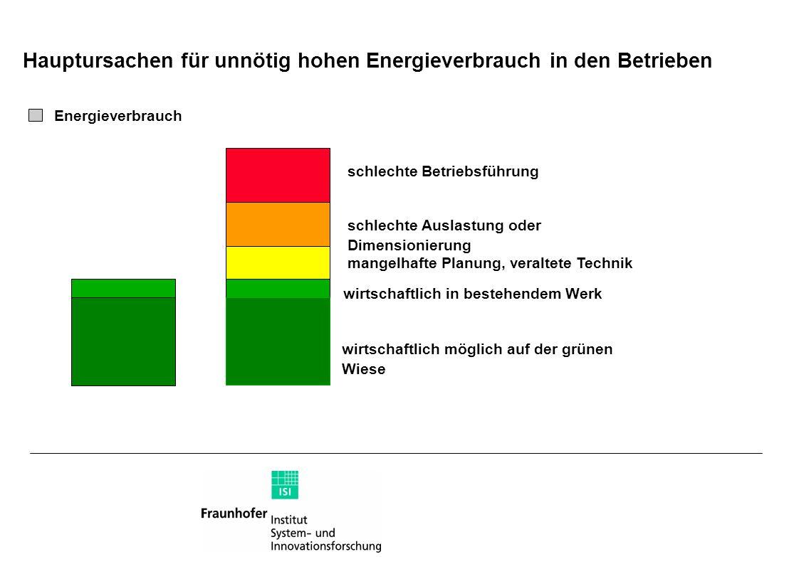 Hauptursachen für unnötig hohen Energieverbrauch in den Betrieben