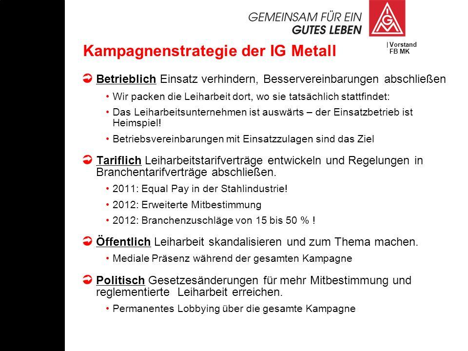 Kampagnenstrategie der IG Metall