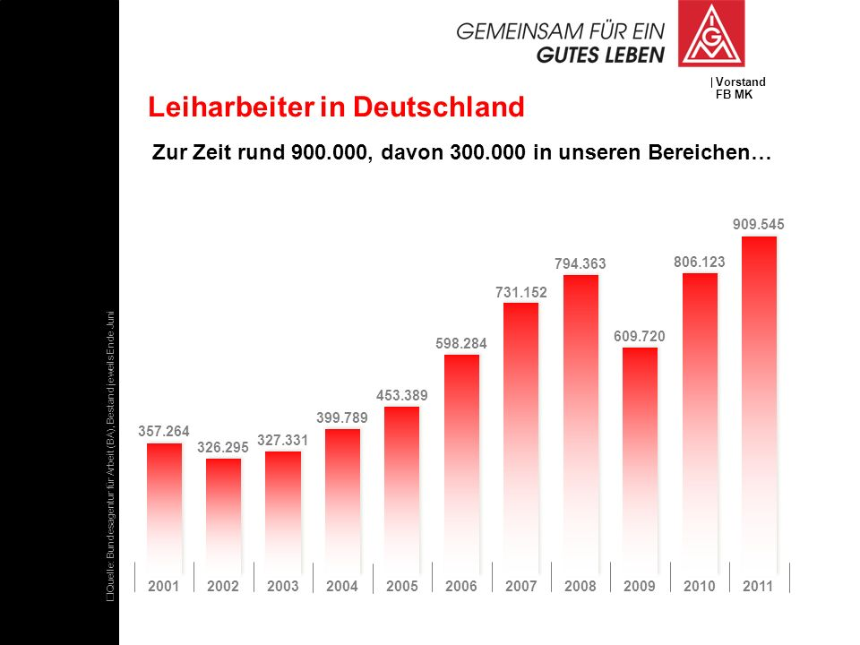 Leiharbeiter in Deutschland
