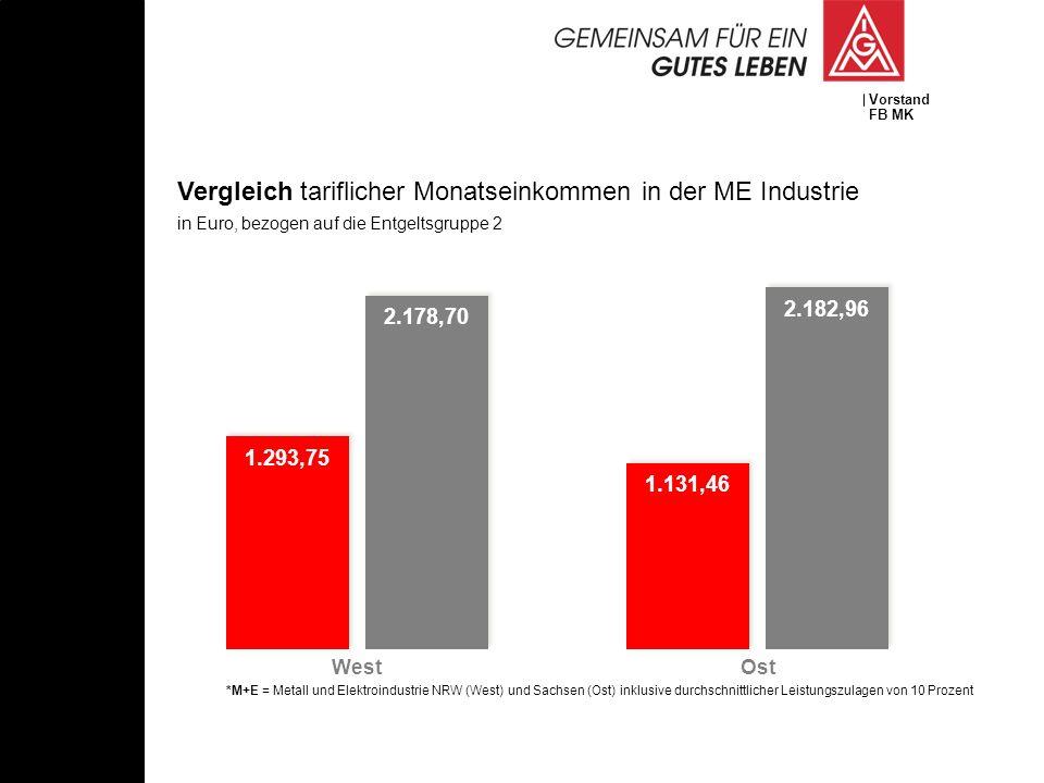 Vergleich tariflicher Monatseinkommen in der ME Industrie