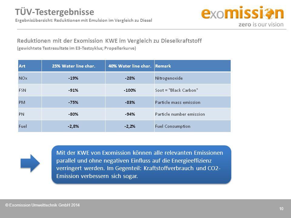 TÜV-Testergebnisse Ergebnisübersicht: Reduktionen mit Emulsion im Vergleich zu Diesel.