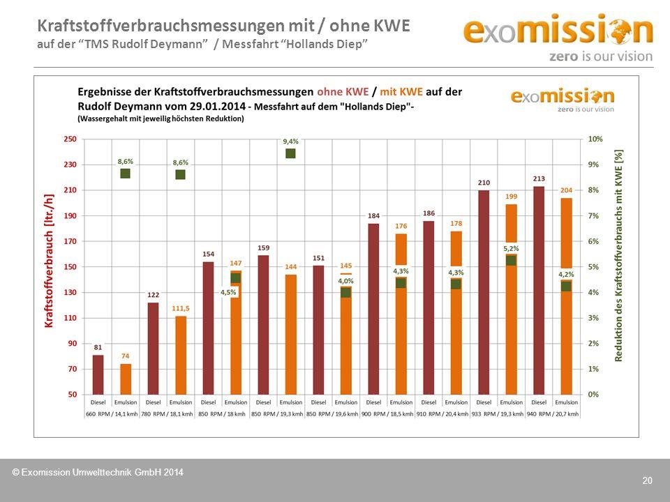 Kraftstoffverbrauchsmessungen mit / ohne KWE auf der TMS Rudolf Deymann / Messfahrt Hollands Diep