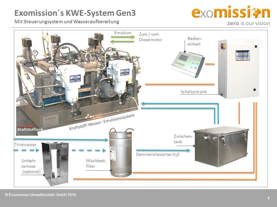 Exomission´s KWE-System Gen3