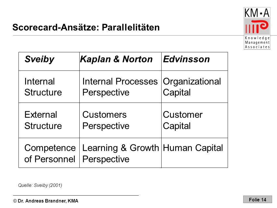 Scorecard-Ansätze: Parallelitäten