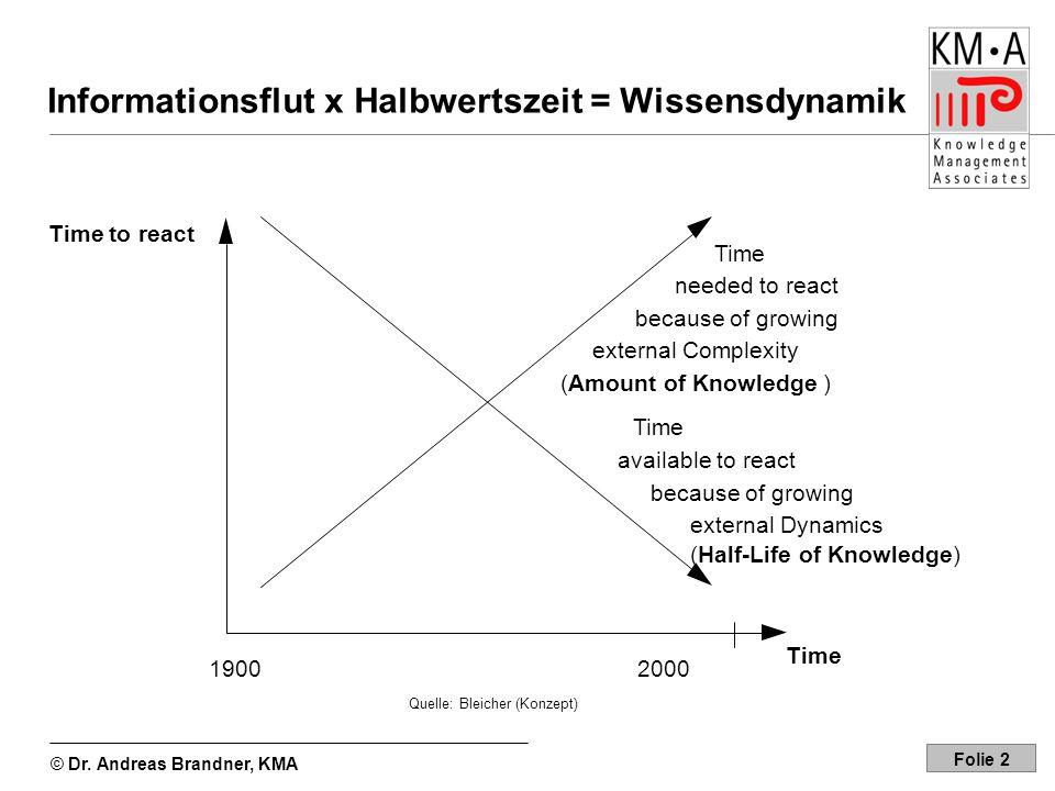 Informationsflut x Halbwertszeit = Wissensdynamik