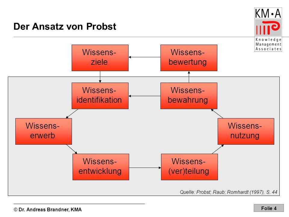 Der Ansatz von Probst Wissens- ziele Wissens-bewertung