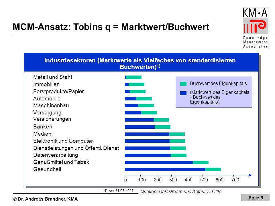 MCM-Ansatz: Tobins q = Marktwert/Buchwert