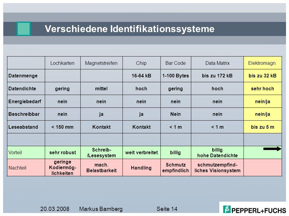 Verschiedene Identifikationssysteme