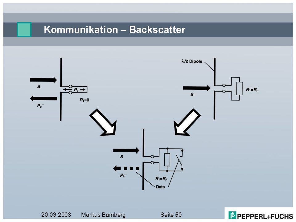 Kommunikation – Backscatter