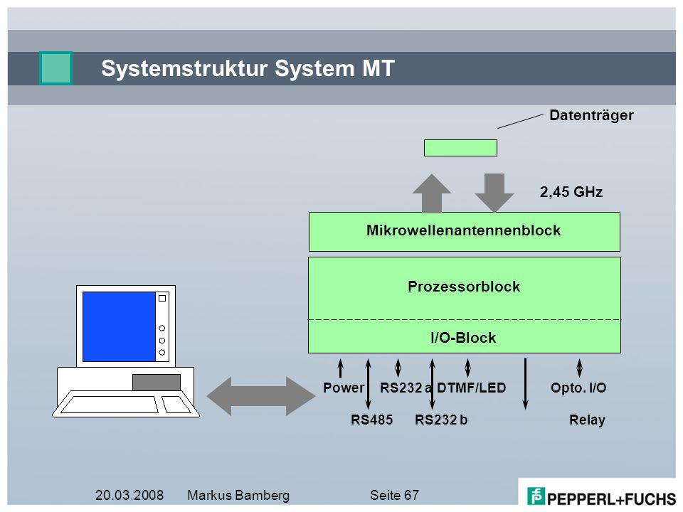 Systemstruktur System MT