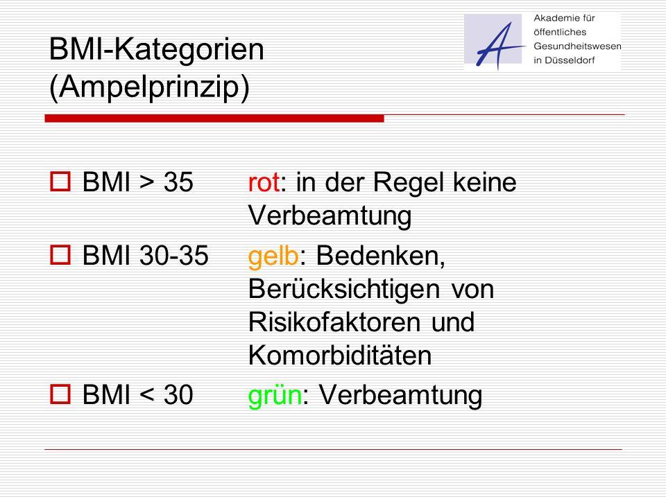 BMI-Kategorien (Ampelprinzip)