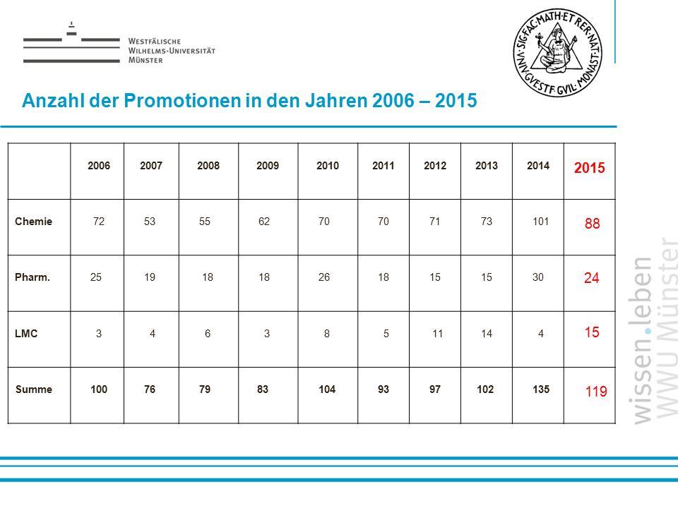 Anzahl der Promotionen in den Jahren 2006 – 2015