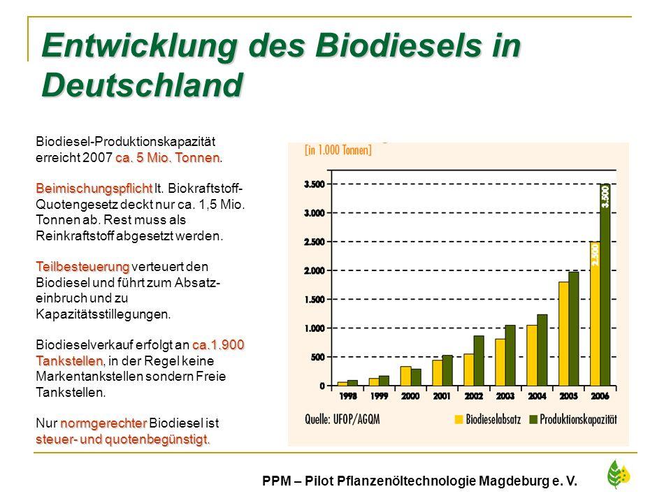 Entwicklung des Biodiesels in Deutschland