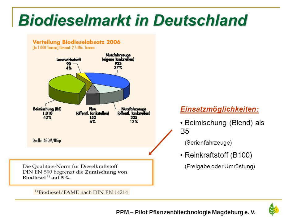 Biodieselmarkt in Deutschland