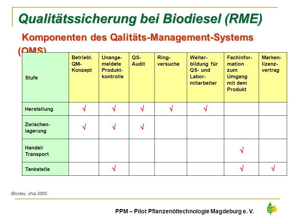 Qualitätssicherung bei Biodiesel (RME) Komponenten des Qalitäts-Management-Systems (QMS)