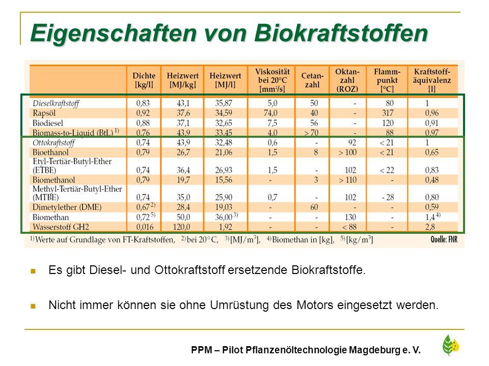 Eigenschaften von Biokraftstoffen