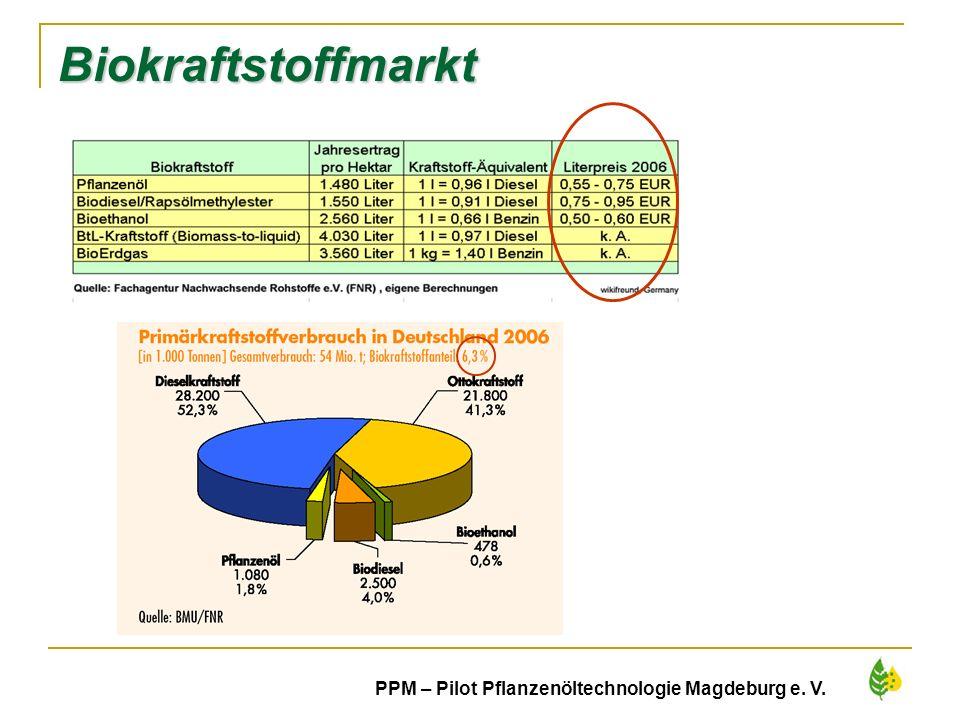 Biokraftstoffmarkt PPM – Pilot Pflanzenöltechnologie Magdeburg e. V.
