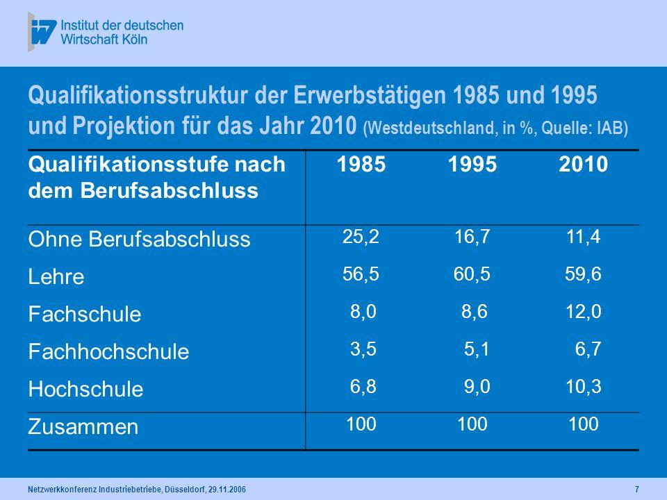Qualifikationsstruktur der Erwerbstätigen 1985 und 1995 und Projektion für das Jahr 2010 (Westdeutschland, in %, Quelle: IAB)